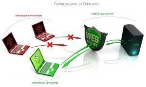 ddos 300x179 - Проверка  сайта,анализ и быстрые (СМС- уведомление бесплатно!)