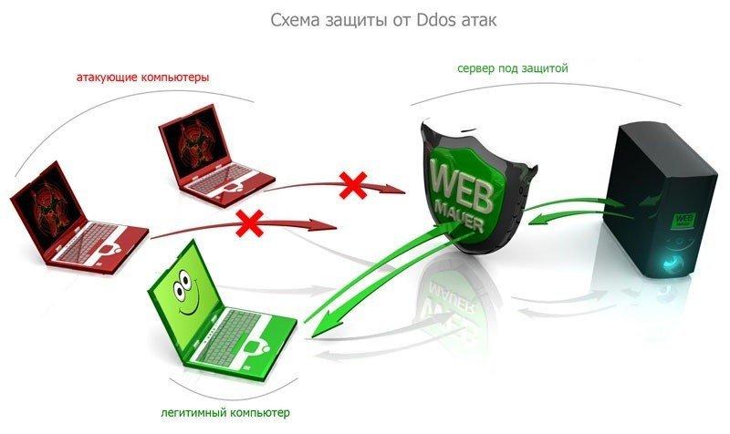 Информационная кибербезопасность Как уберечь сеть предприятия от атаки