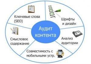 audit content 300x212 - Что такое Контентный сайт,как и сколько можно заработать на контентнике?