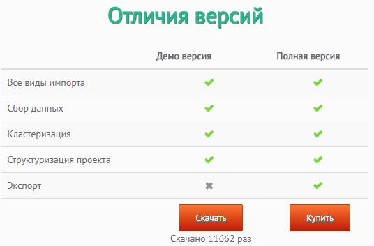 keyassort.ru  - Keyassort:кластеризация запросов,программа для группировки запросов семантического ядра