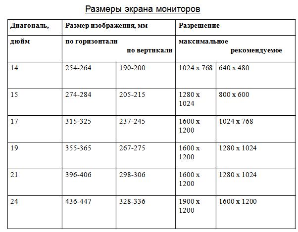 таблица размеры и разрешении экранов и мониторов