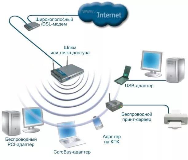 скорость получения/передачи сигнала wi fi