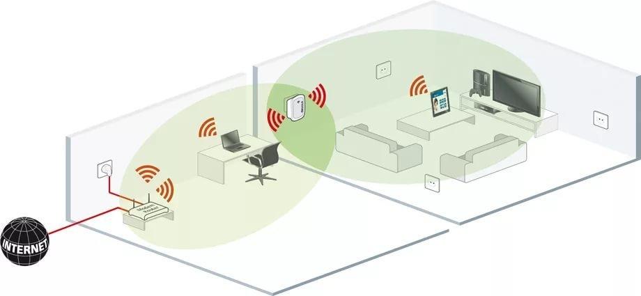 Радиус действия Wi-Fi сигнала