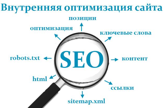 Оптимизация структуры URL или ссылок на сайте
