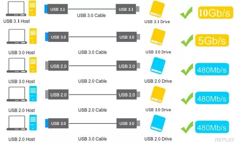 скорость usb-накопителей 2.0, 3.0 и 3.1.