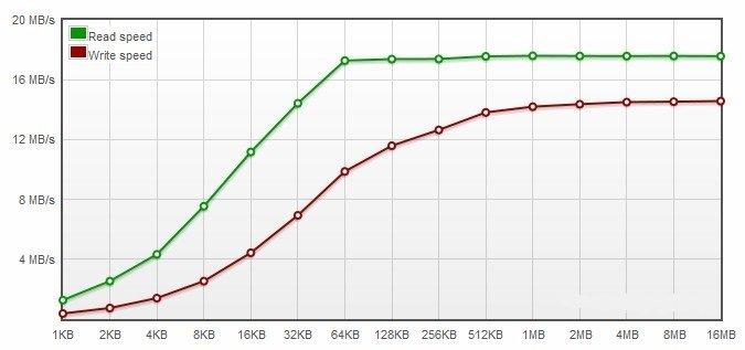 Производительность usb-накопителей флешек