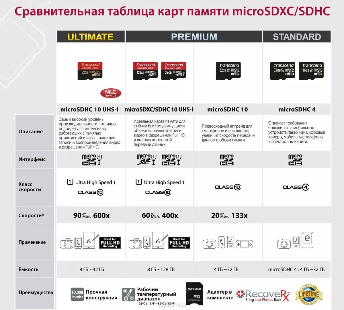 Разновидности карты microSD