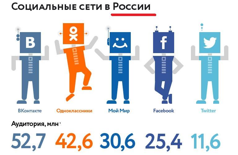 статистика соц сетей в России