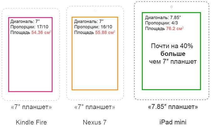 размеры экранов планшетов
