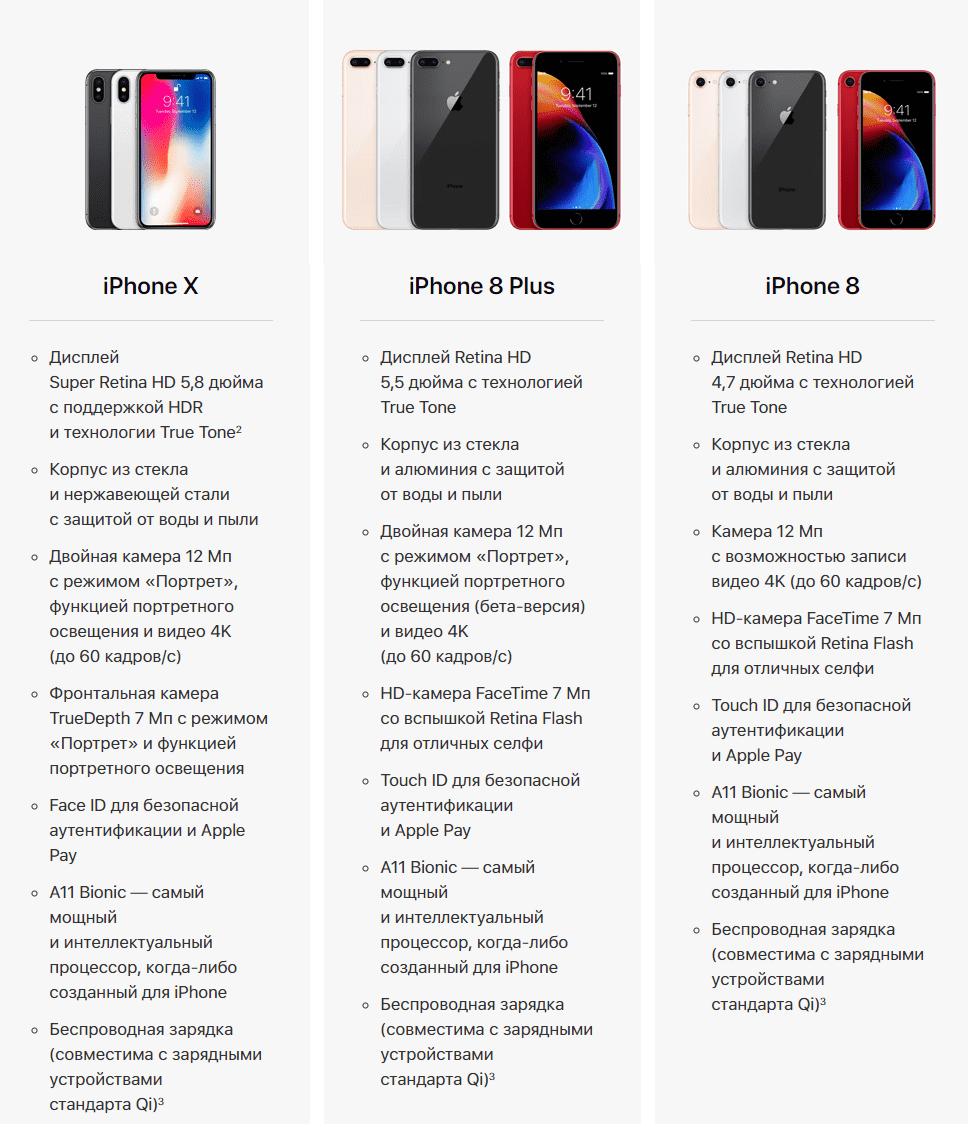 Последние модели айфонов