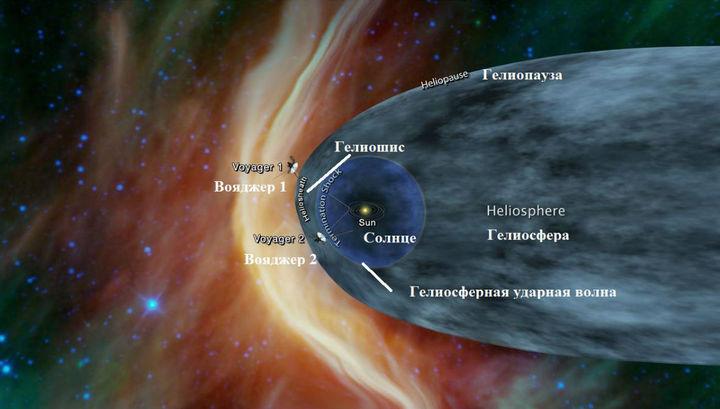 НАСА продолжает развивать планы на Voyager-2