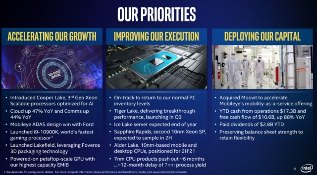 Акции Intel падают на 11%, AMD растут на 5%